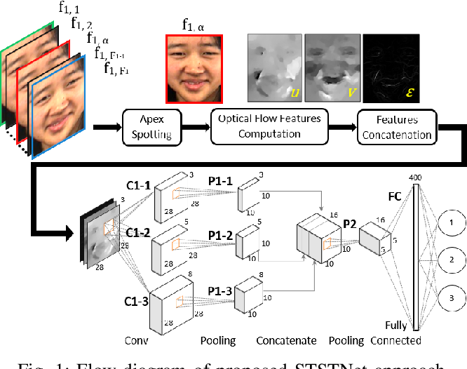Figure 1 for A Shallow Triple Stream Three-dimensional CNN (STSTNet) for Micro-expression Recognition System