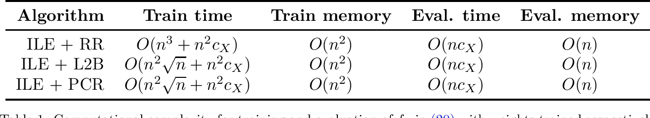 Figure 1 for A General Framework for Consistent Structured Prediction with Implicit Loss Embeddings