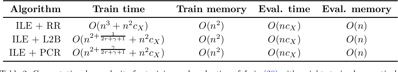 Figure 2 for A General Framework for Consistent Structured Prediction with Implicit Loss Embeddings