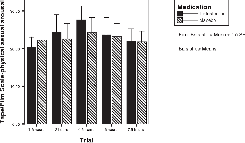 Figure 2 Subjective response after methyltestosterone and placebo across five trials.