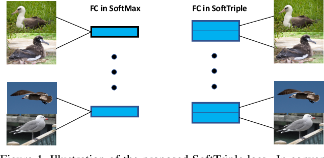 Figure 1 for SoftTriple Loss: Deep Metric Learning Without Triplet Sampling