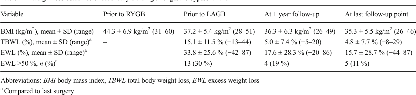 Laparoscopic Adjustable Gastric Banding After Failed Roux En Y