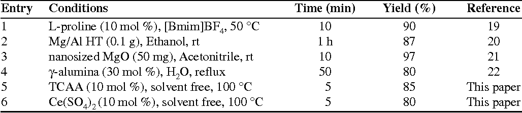 Table 2. Comparison of different reaction conditions for preparation of 6-amino-3-methyl-4-phenyl-1,4-dihydropyrano[2,3-c]pyrazole-5-carbonitrile from benzaldehyde.