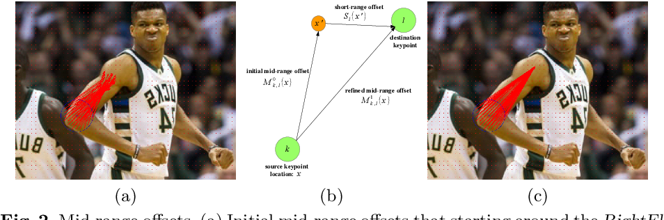Figure 3 for PersonLab: Person Pose Estimation and Instance Segmentation with a Bottom-Up, Part-Based, Geometric Embedding Model