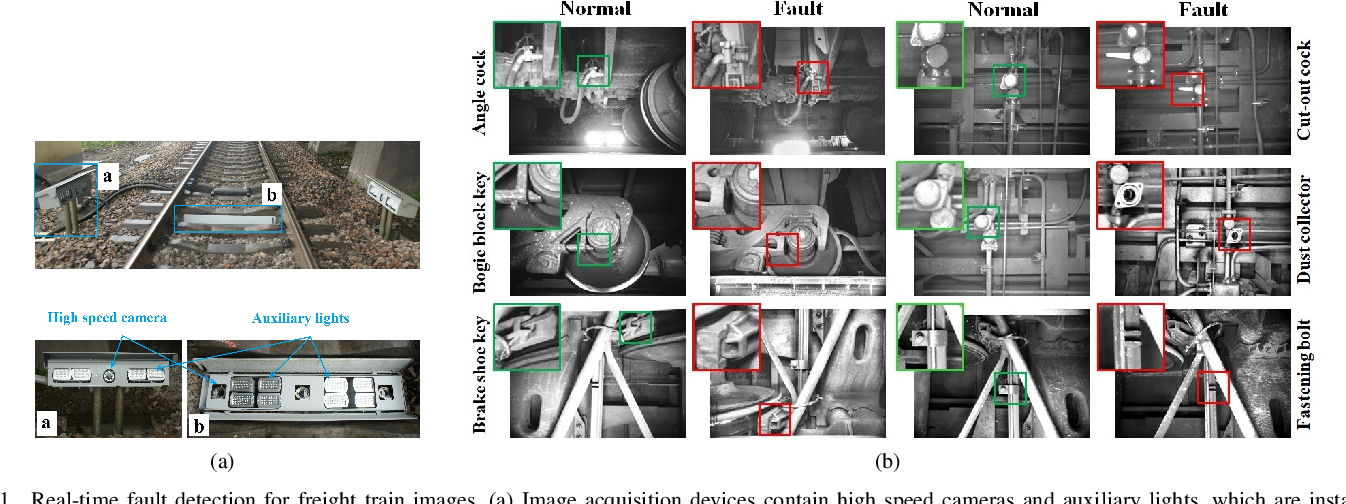 Figure 1 for A Unified Light Framework for Real-time Fault Detection of Freight Train Images