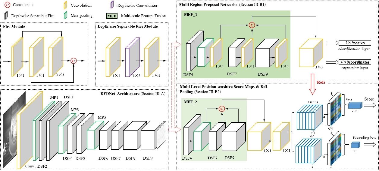 Figure 2 for A Unified Light Framework for Real-time Fault Detection of Freight Train Images