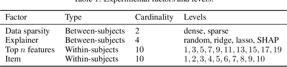 Figure 2 for Challenging common interpretability assumptions in feature attribution explanations