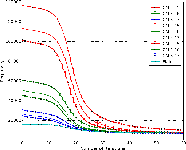 Figure 3 for Sketching for Latent Dirichlet-Categorical Models