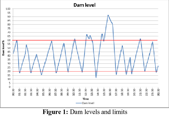 Automated demand side management of clear water pumping and