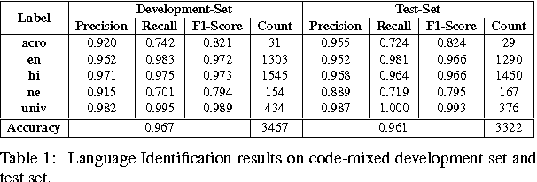 Figure 1 for Joining Hands: Exploiting Monolingual Treebanks for Parsing of Code-mixing Data