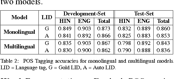 Figure 2 for Joining Hands: Exploiting Monolingual Treebanks for Parsing of Code-mixing Data