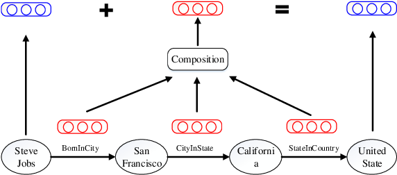 Figure 3 for Modeling Relation Paths for Representation Learning of Knowledge Bases