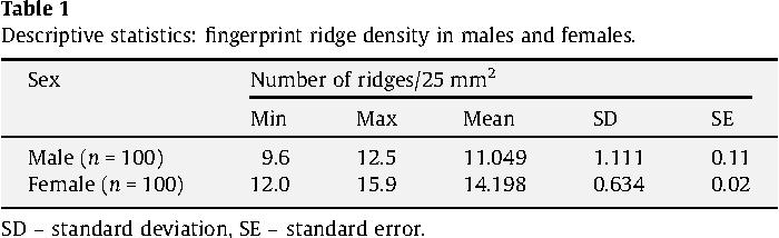Sex and total ridge fingerprint