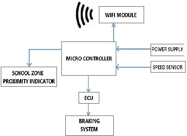 An efficient model to limit vehicle speed using wireless