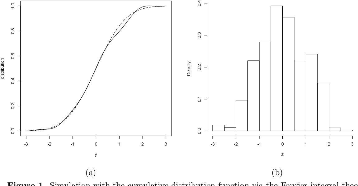 Figure 1 for Statistical Analysis from the Fourier Integral Theorem
