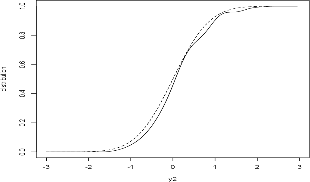Figure 2 for Statistical Analysis from the Fourier Integral Theorem