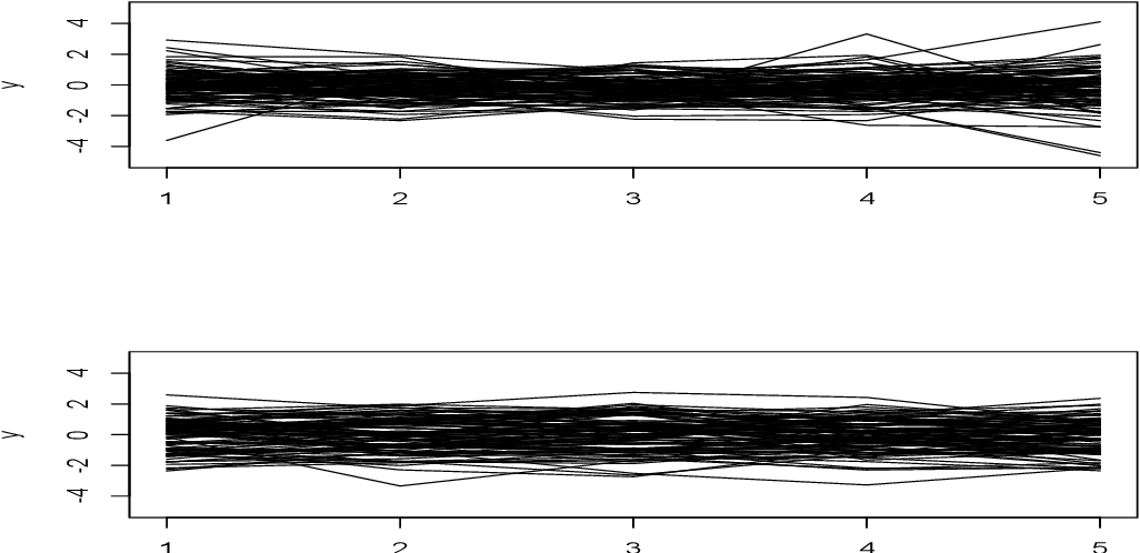 Figure 3 for Statistical Analysis from the Fourier Integral Theorem