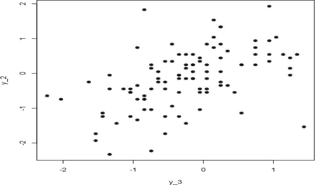 Figure 4 for Statistical Analysis from the Fourier Integral Theorem