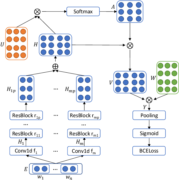 Figure 2 for ICD Coding from Clinical Text Using Multi-Filter Residual Convolutional Neural Network