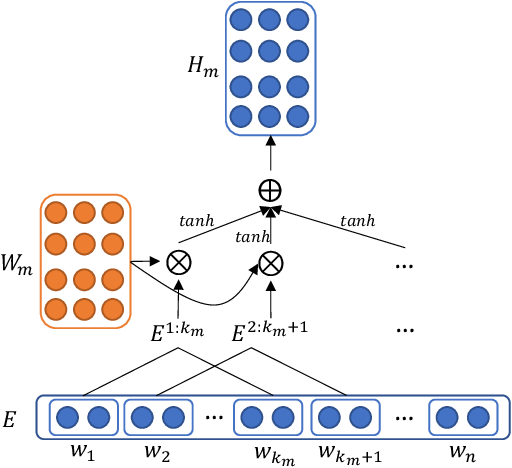 Figure 3 for ICD Coding from Clinical Text Using Multi-Filter Residual Convolutional Neural Network