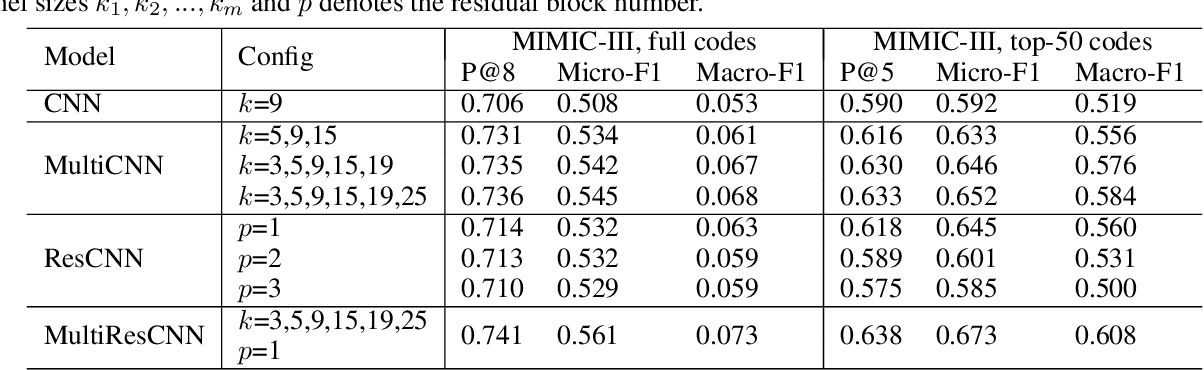 Figure 4 for ICD Coding from Clinical Text Using Multi-Filter Residual Convolutional Neural Network