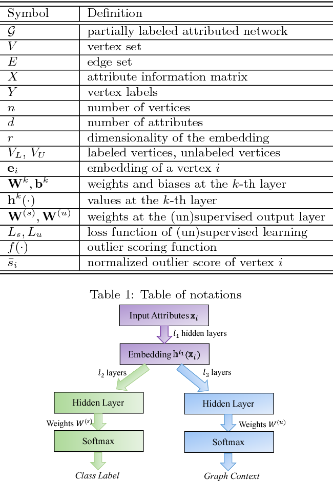 Figure 1 for Semi-supervised Embedding in Attributed Networks with Outliers