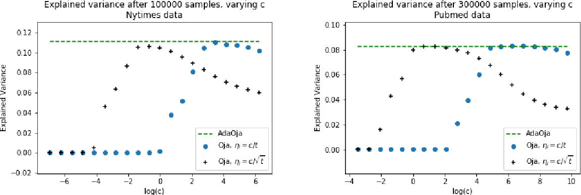 Figure 4 for AdaOja: Adaptive Learning Rates for Streaming PCA
