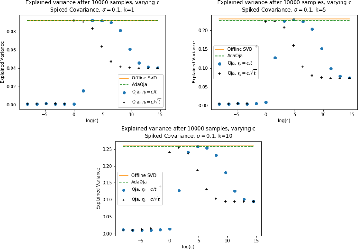 Figure 1 for AdaOja: Adaptive Learning Rates for Streaming PCA