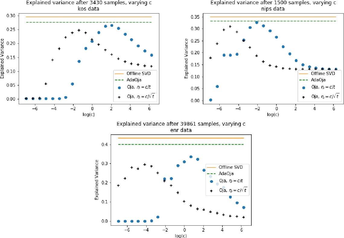 Figure 3 for AdaOja: Adaptive Learning Rates for Streaming PCA
