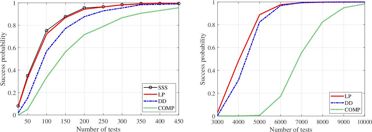 Figure 2 for Learning Erdős-Rényi Random Graphs via Edge Detecting Queries