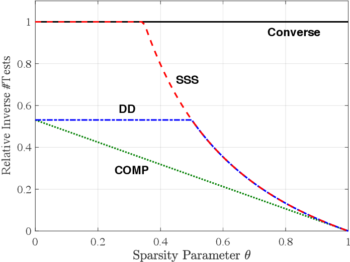 Figure 1 for Learning Erdős-Rényi Random Graphs via Edge Detecting Queries