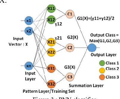 TRAP: Test Generation Driven Classification of Analog/RF ICs