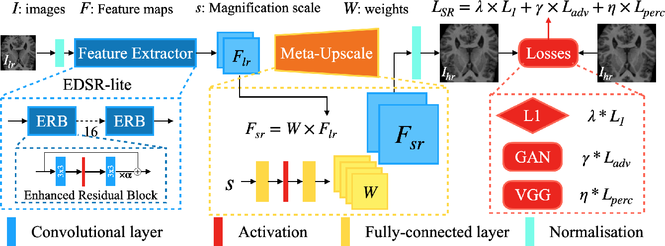 Figure 1 for MIASSR: An Approach for Medical Image Arbitrary Scale Super-Resolution