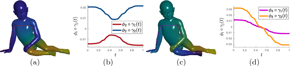 Figure 3 for Fast and Accurate Intrinsic Symmetry Detection