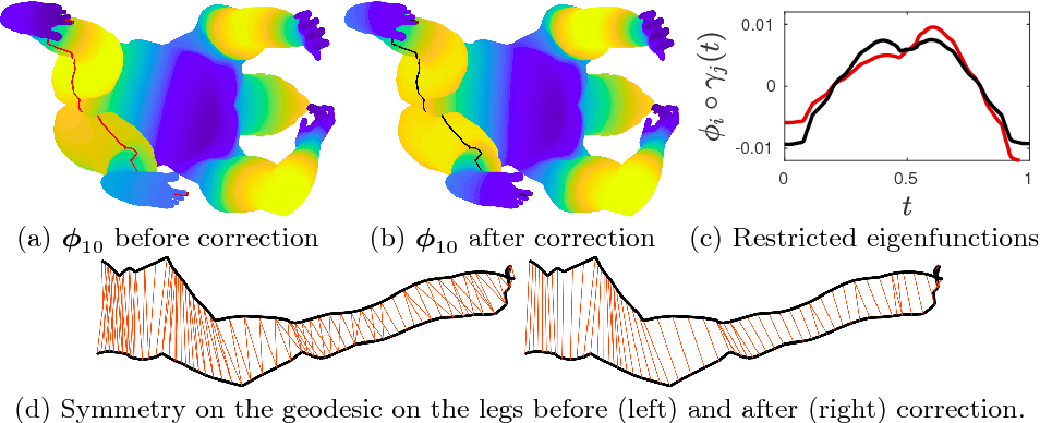 Figure 4 for Fast and Accurate Intrinsic Symmetry Detection