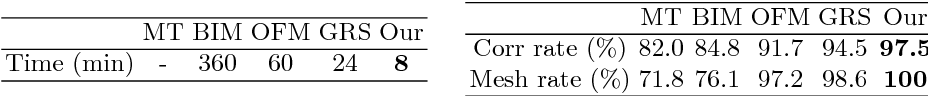 Figure 2 for Fast and Accurate Intrinsic Symmetry Detection