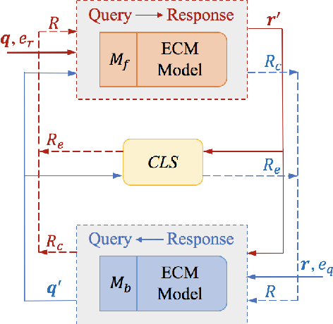 Figure 2 for CDL: Curriculum Dual Learning for Emotion-Controllable Response Generation