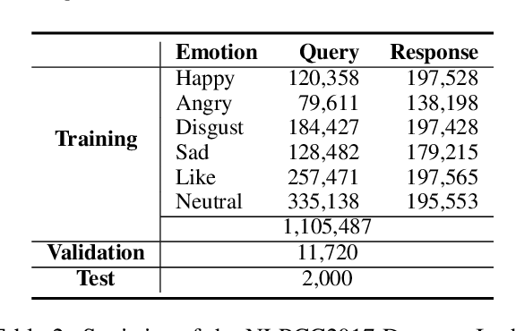 Figure 3 for CDL: Curriculum Dual Learning for Emotion-Controllable Response Generation