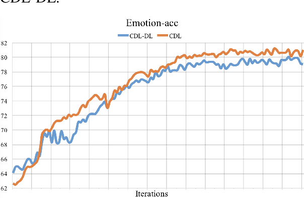 Figure 4 for CDL: Curriculum Dual Learning for Emotion-Controllable Response Generation