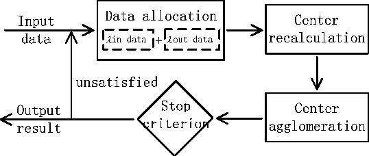 Figure 1 for Non-parametric Power-law Data Clustering