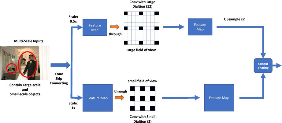 Figure 3 for Attention to Refine through Multi-Scales for Semantic Segmentation