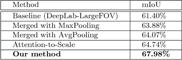 Figure 2 for Attention to Refine through Multi-Scales for Semantic Segmentation