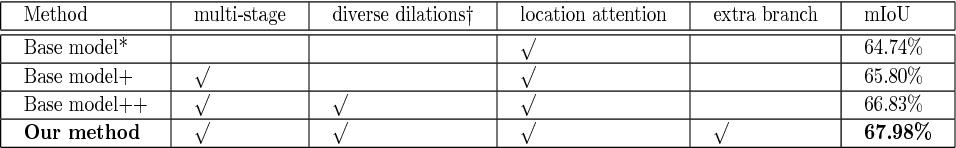Figure 4 for Attention to Refine through Multi-Scales for Semantic Segmentation