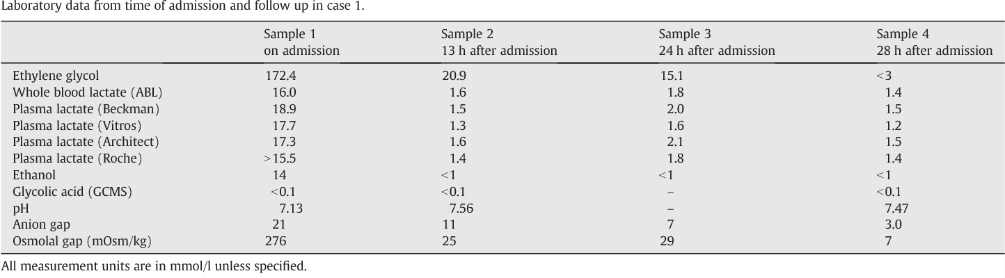 Table 1 Laboratory data from time of admission and follow up in case 1.
