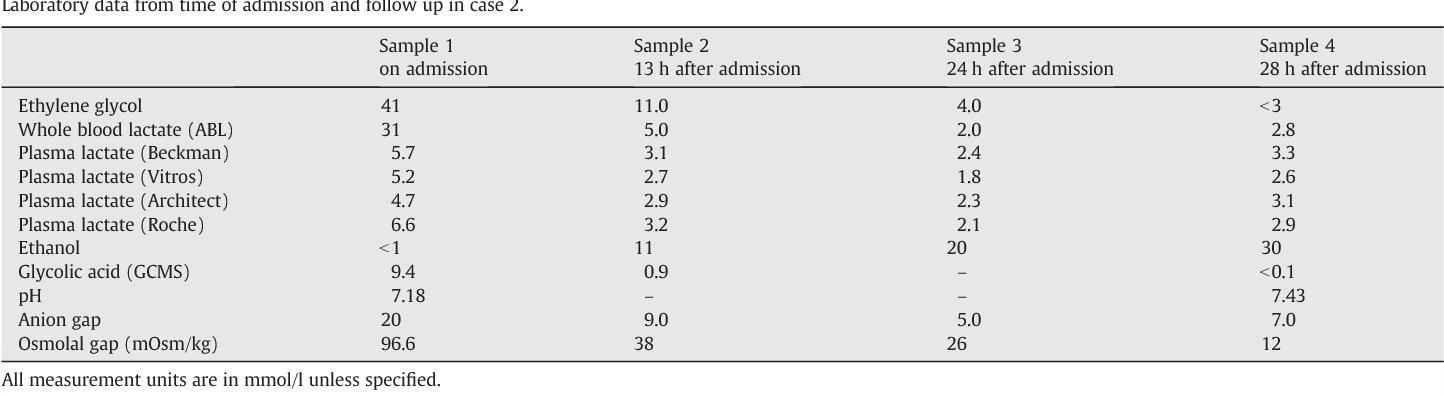 Table 2 Laboratory data from time of admission and follow up in case 2.