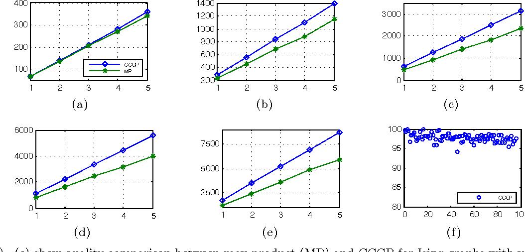 Figure 1 for Message-Passing Algorithms for Quadratic Programming Formulations of MAP Estimation