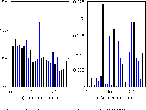 Figure 2 for Message-Passing Algorithms for Quadratic Programming Formulations of MAP Estimation