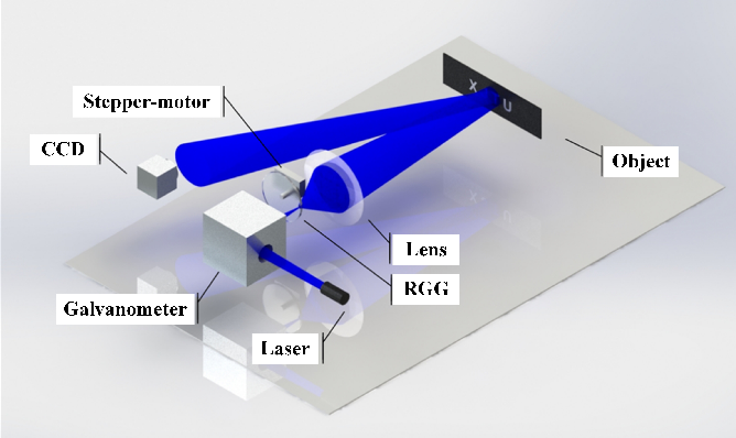 Figure 1 for Ptychography Intensity Interferometry Imaging for Dynamic Distant Object