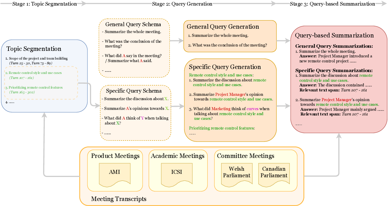 Figure 3 for QMSum: A New Benchmark for Query-based Multi-domain Meeting Summarization