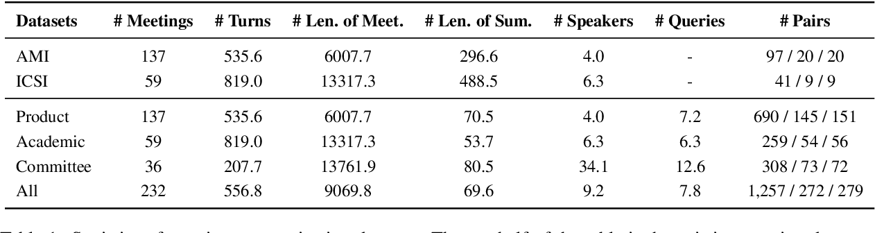 Figure 2 for QMSum: A New Benchmark for Query-based Multi-domain Meeting Summarization